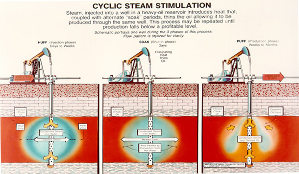 css cyclic steam stimulation Overview of enhanced oil recovery property hc gas co2 n2/flue css steam sagd hot water • cyclic steam stimulation.