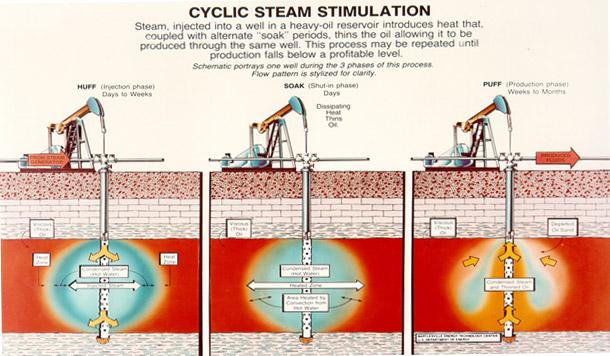 Cyclic steam stimulation design